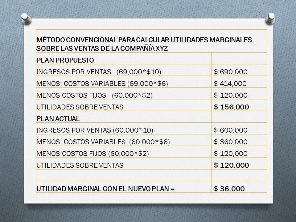 MÉTODO CONVENCIONAL PARA CALCULAR UTILIDADES MARGINALES SOBRE LAS VENTAS DE LA COMPAÑÍA XYZ