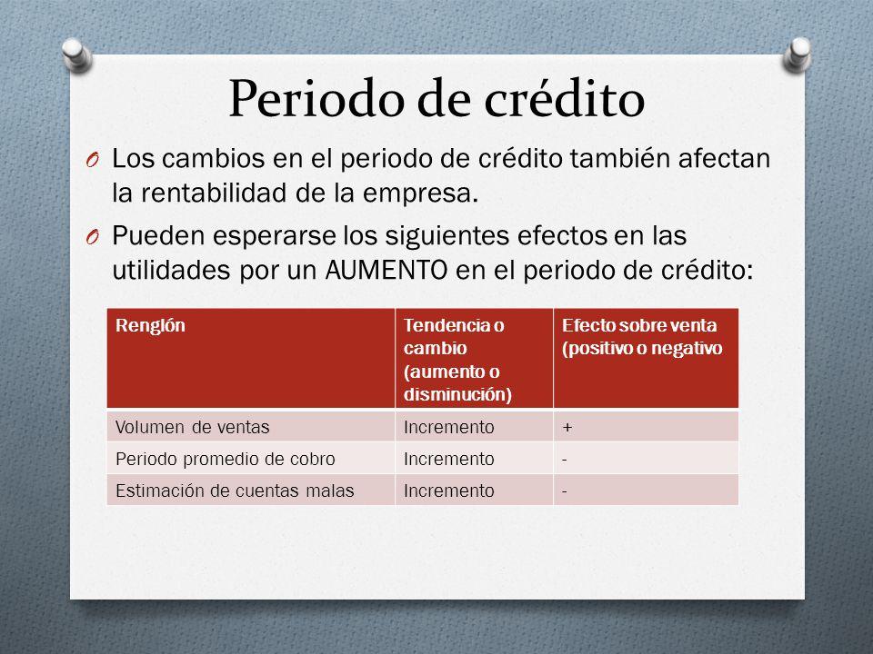 Periodo de crédito Los cambios en el periodo de crédito también afectan la rentabilidad de la empresa.