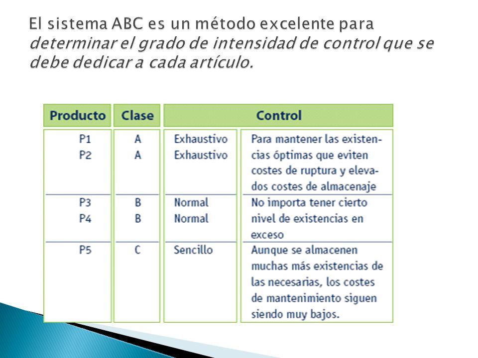 El sistema ABC es un método excelente para determinar el grado de intensidad de control que se debe dedicar a cada artículo.