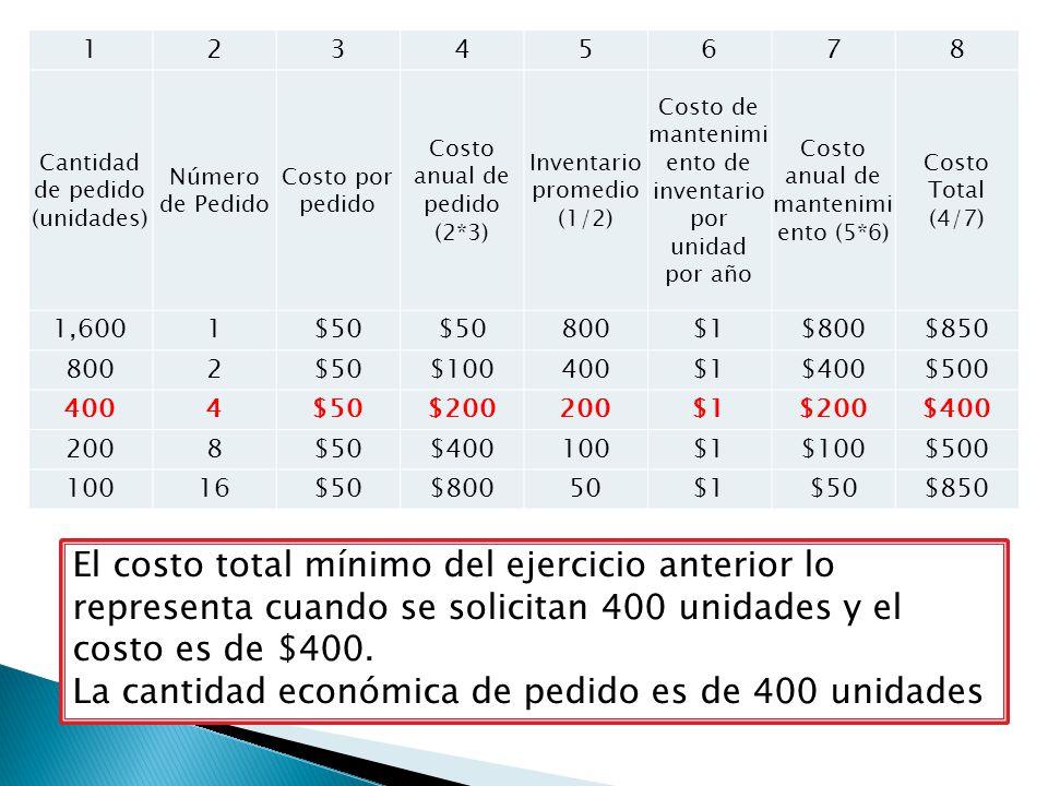 La cantidad económica de pedido es de 400 unidades