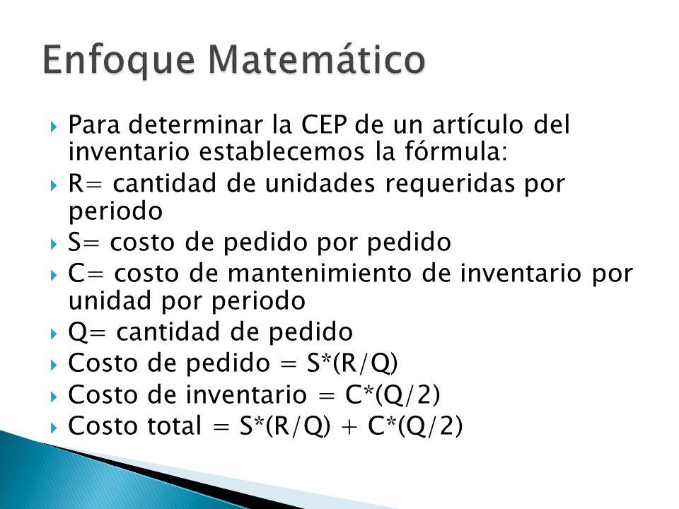 Enfoque Matemático Para determinar la CEP de un artículo del inventario establecemos la fórmula: R= cantidad de unidades requeridas por periodo.