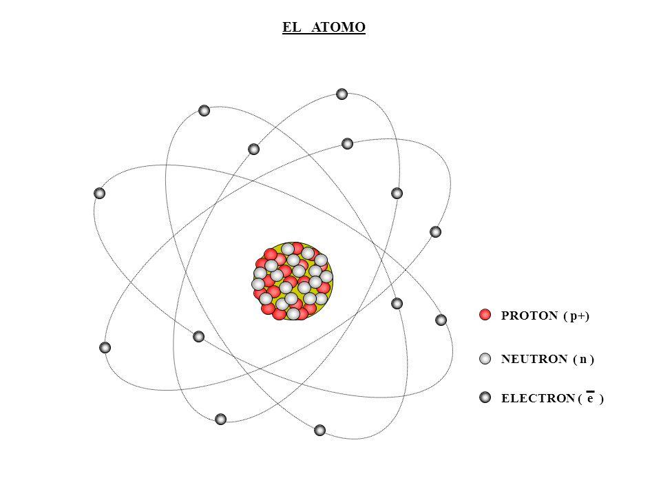 EL ATOMO PROTON ( p+) NEUTRON ( n ) ELECTRON ( e )