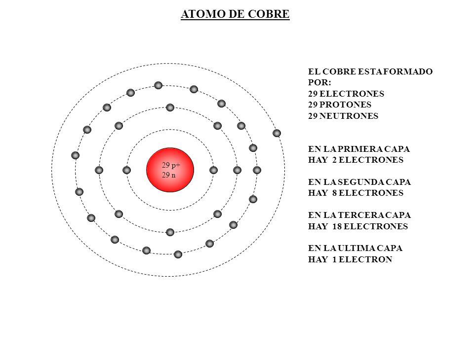 ATOMO DE COBRE EL COBRE ESTA FORMADO POR: 29 ELECTRONES 29 PROTONES