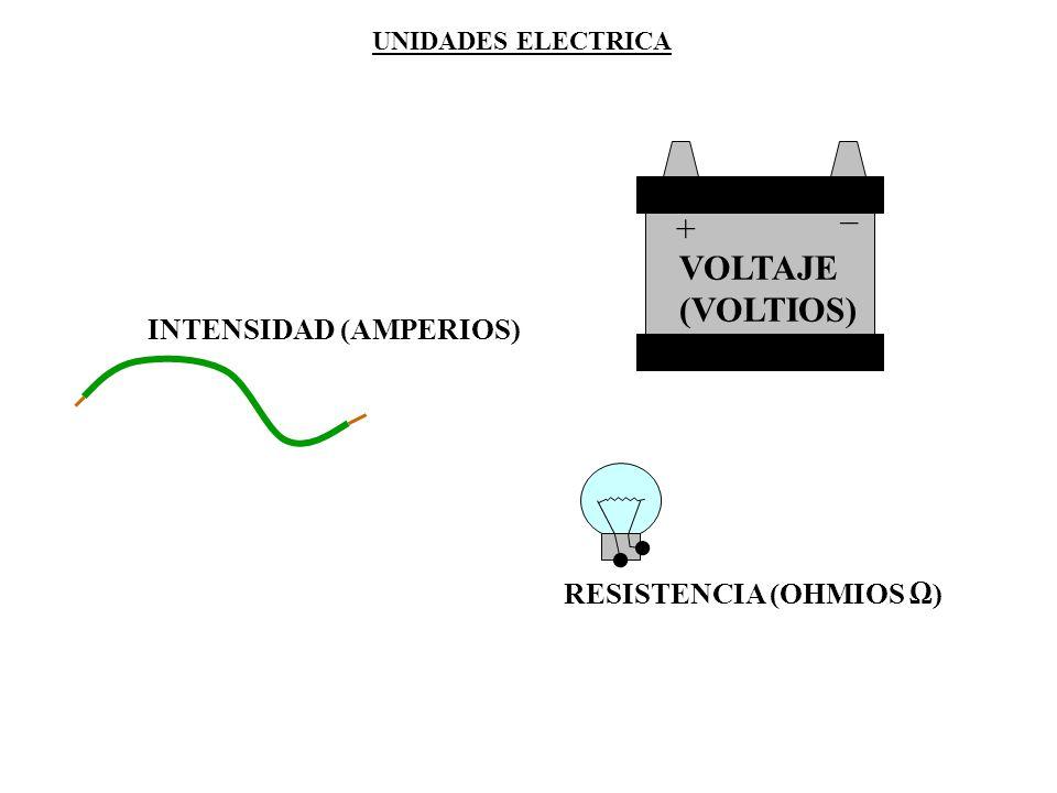 _ + VOLTAJE (VOLTIOS) INTENSIDAD (AMPERIOS) RESISTENCIA (OHMIOS Ω)