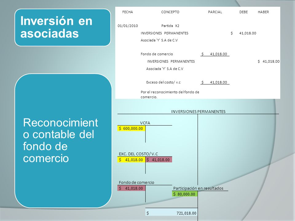 INVERSIONES PERMANENTES