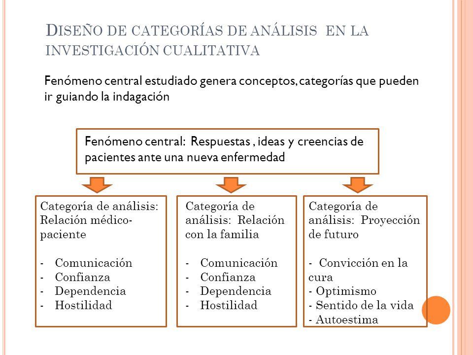 Diseño de categorías de análisis en la investigación cualitativa