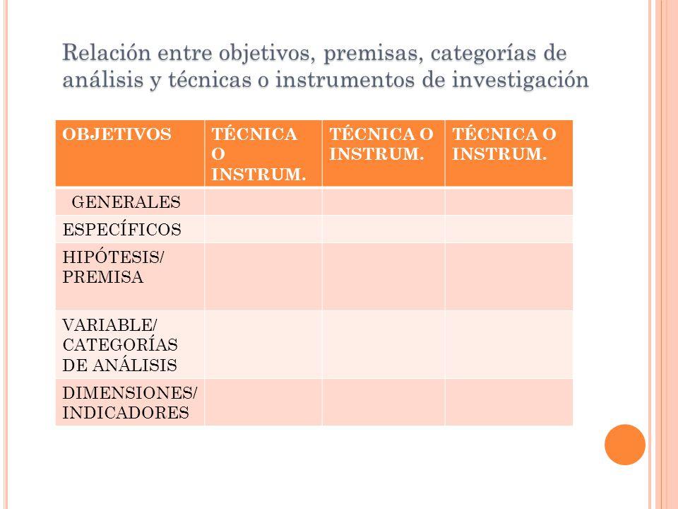 Relación entre objetivos, premisas, categorías de análisis y técnicas o instrumentos de investigación