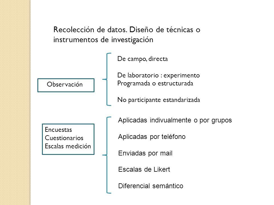 Recolección de datos. Diseño de técnicas o instrumentos de investigación