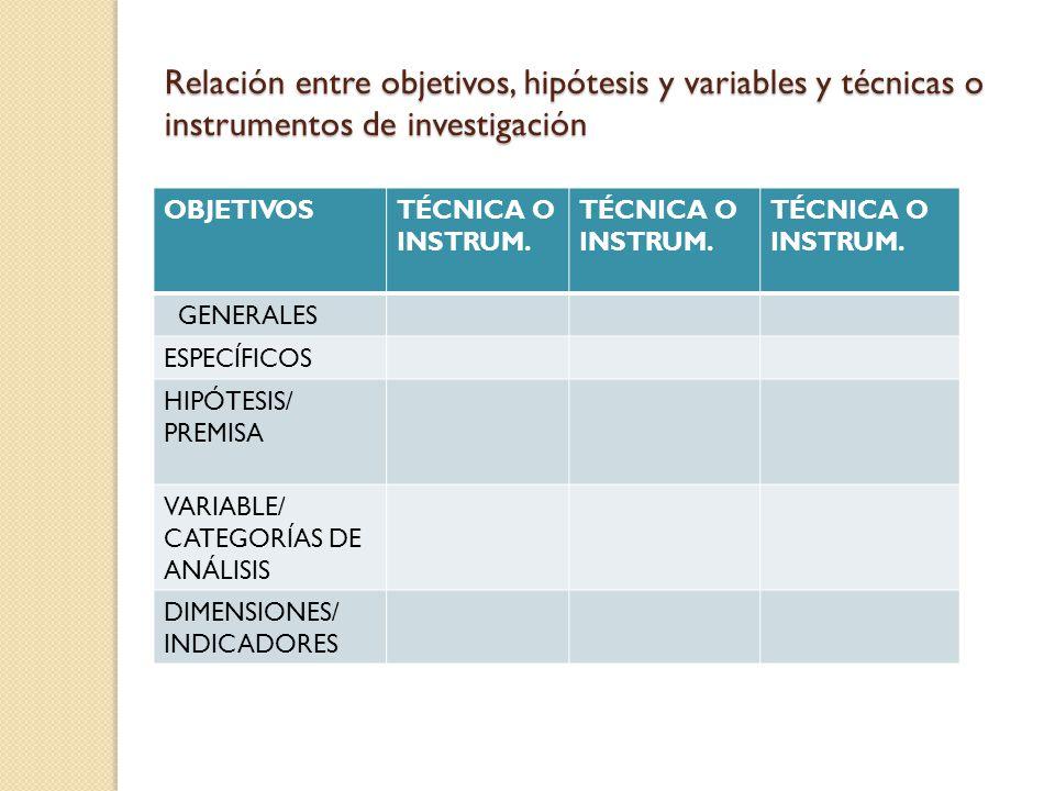 Relación entre objetivos, hipótesis y variables y técnicas o instrumentos de investigación
