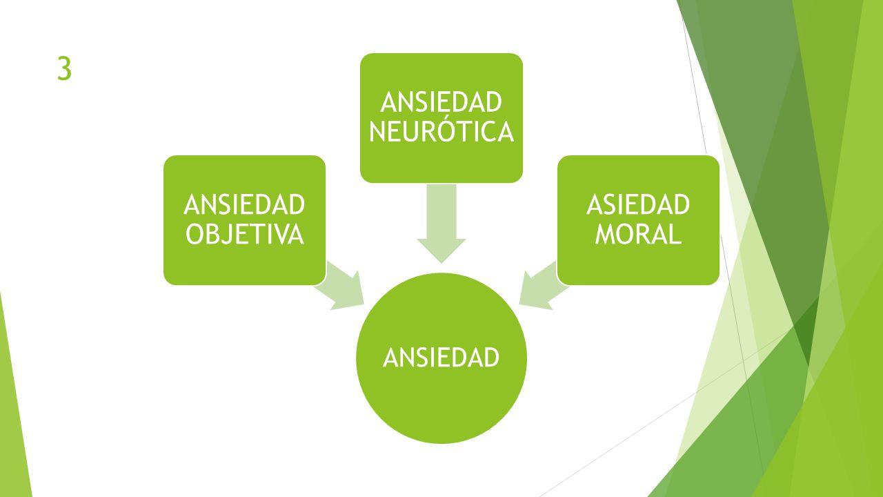 3 ANSIEDAD ANSIEDAD OBJETIVA ANSIEDAD NEURÓTICA ASIEDAD MORAL