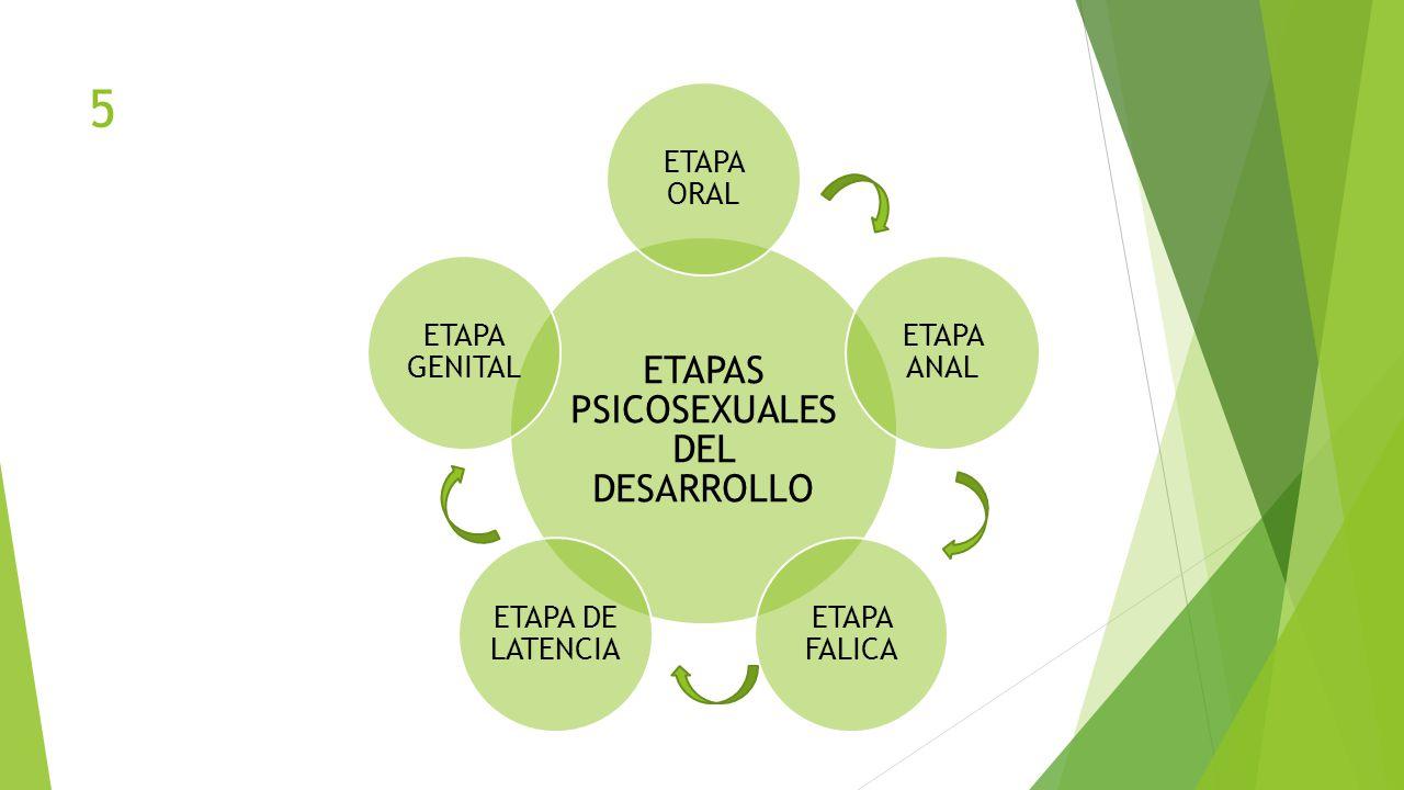 ETAPAS PSICOSEXUALES DEL DESARROLLO