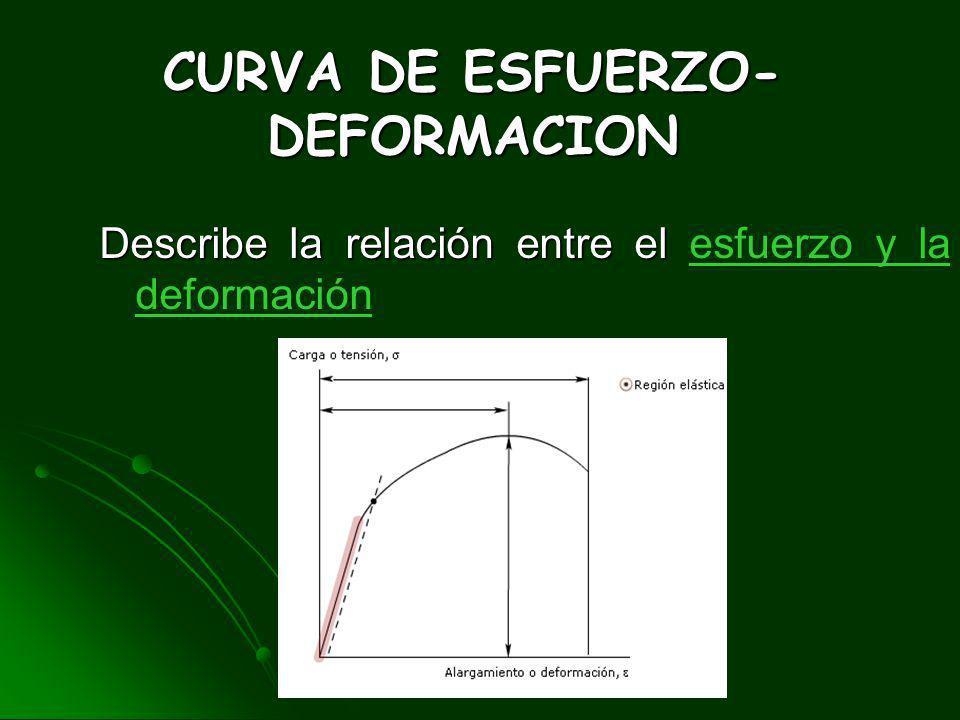 CURVA DE ESFUERZO-DEFORMACION