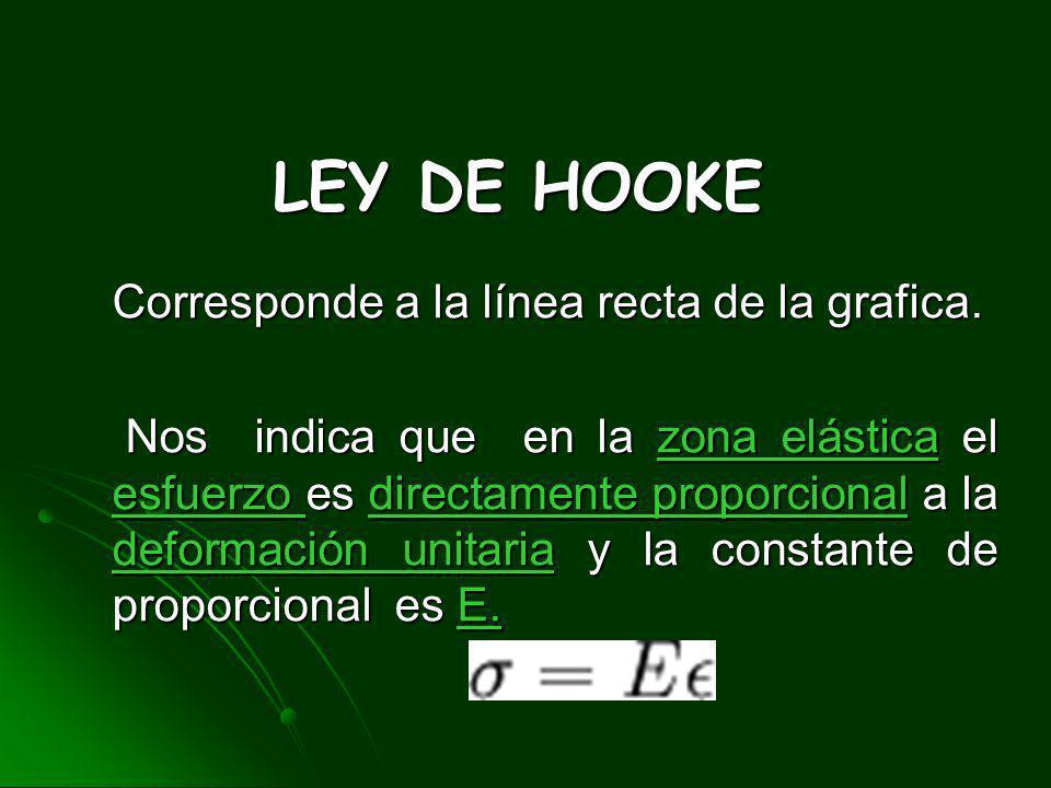LEY DE HOOKE Corresponde a la línea recta de la grafica.