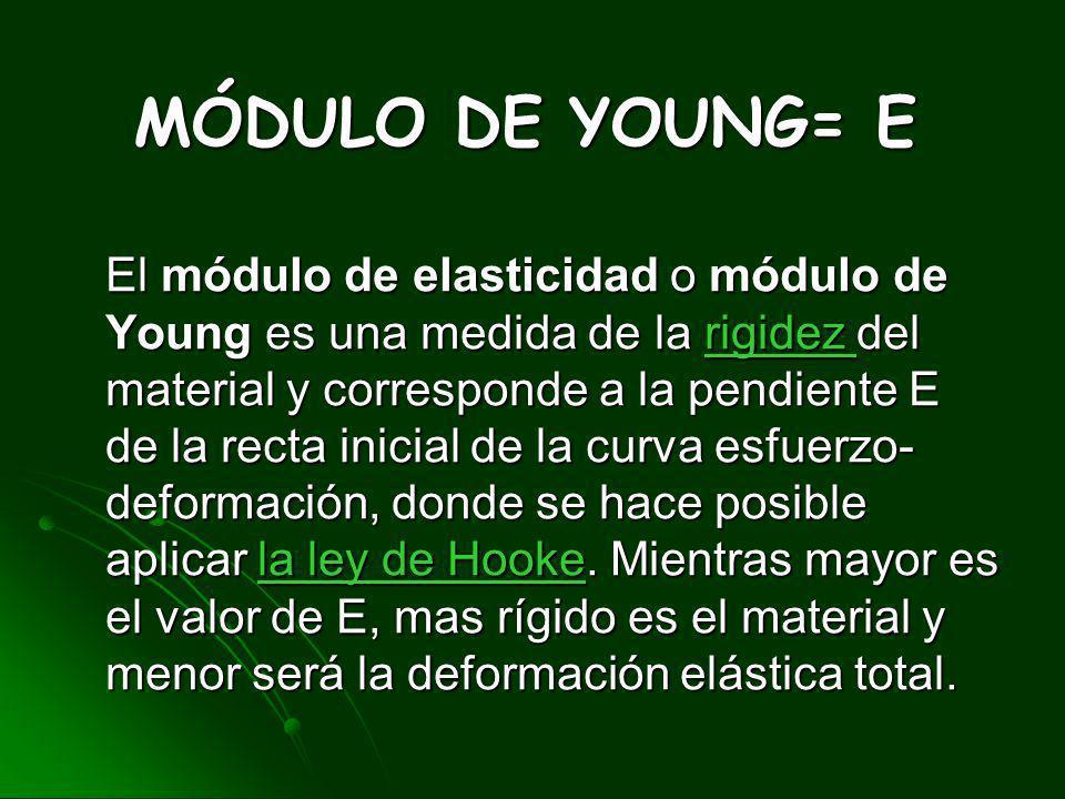 MÓDULO DE YOUNG= E