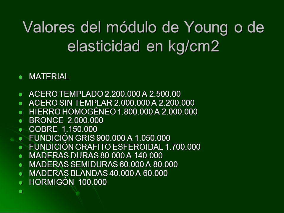 Valores del módulo de Young o de elasticidad en kg/cm2
