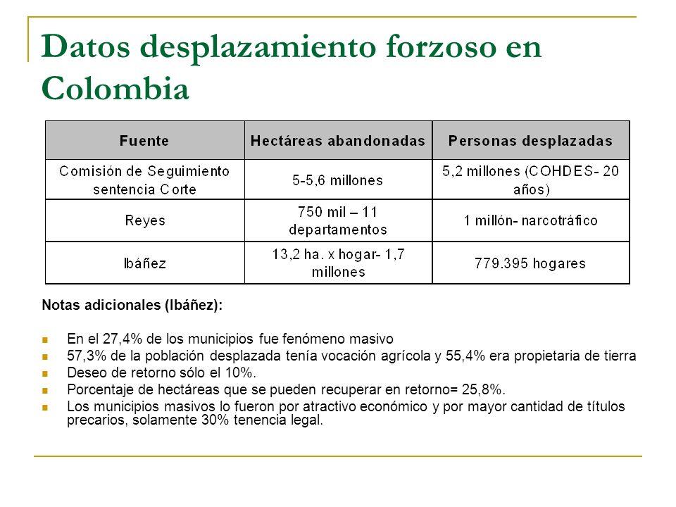 Datos desplazamiento forzoso en Colombia