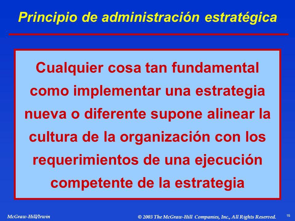 Principio de administración estratégica