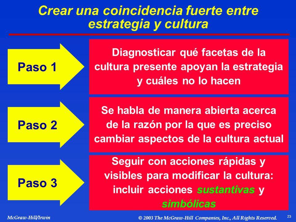 Crear una coincidencia fuerte entre estrategia y cultura