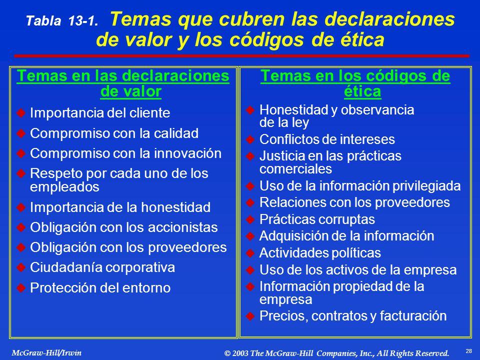 Temas en las declaraciones de valor Temas en los códigos de ética