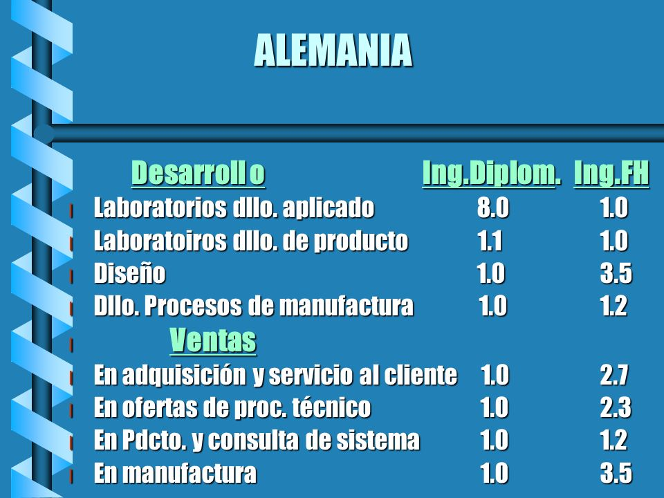 ALEMANIA Desarroll o Ing.Diplom. Ing.FH
