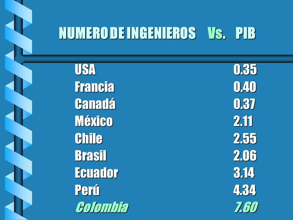NUMERO DE INGENIEROS Vs. PIB