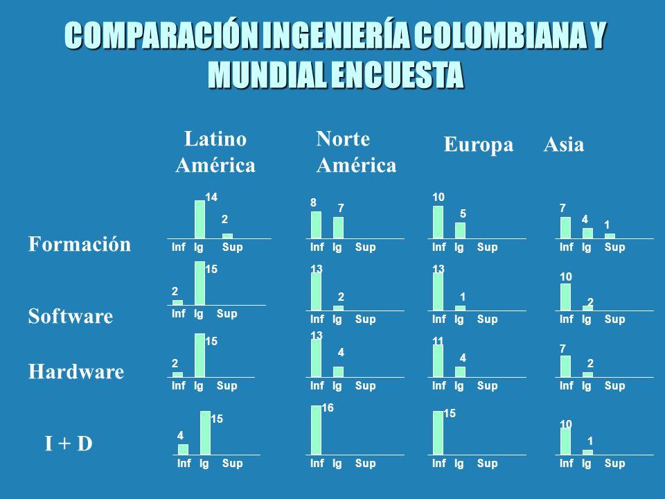 COMPARACIÓN INGENIERÍA COLOMBIANA Y MUNDIAL ENCUESTA