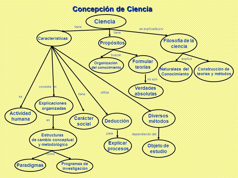 Concepción de Ciencia Ciencia Filosofía de la Propósitos ciencia