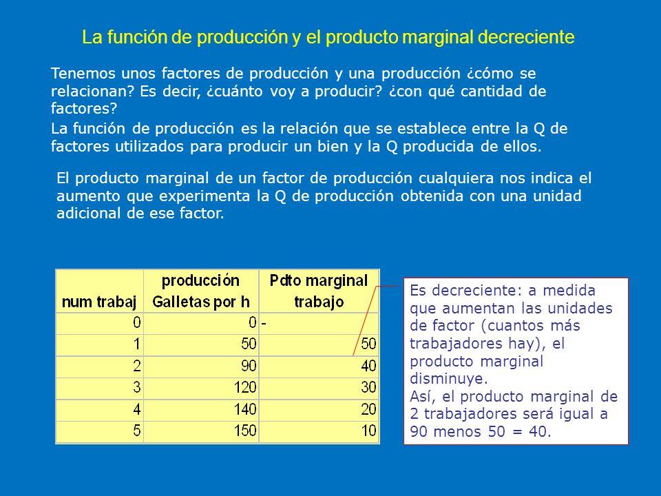 La función de producción y el producto marginal decreciente