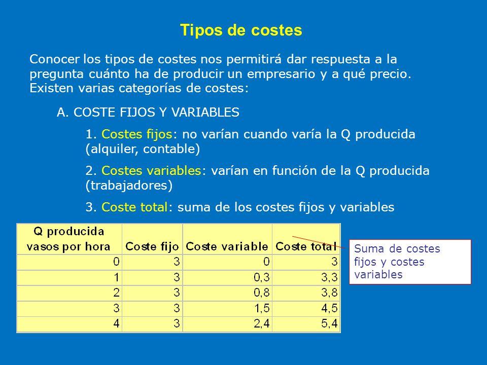 Tipos de costes