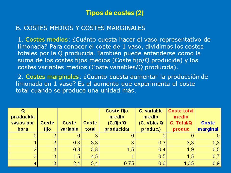 Tipos de costes (2) B. COSTES MEDIOS Y COSTES MARGINALES