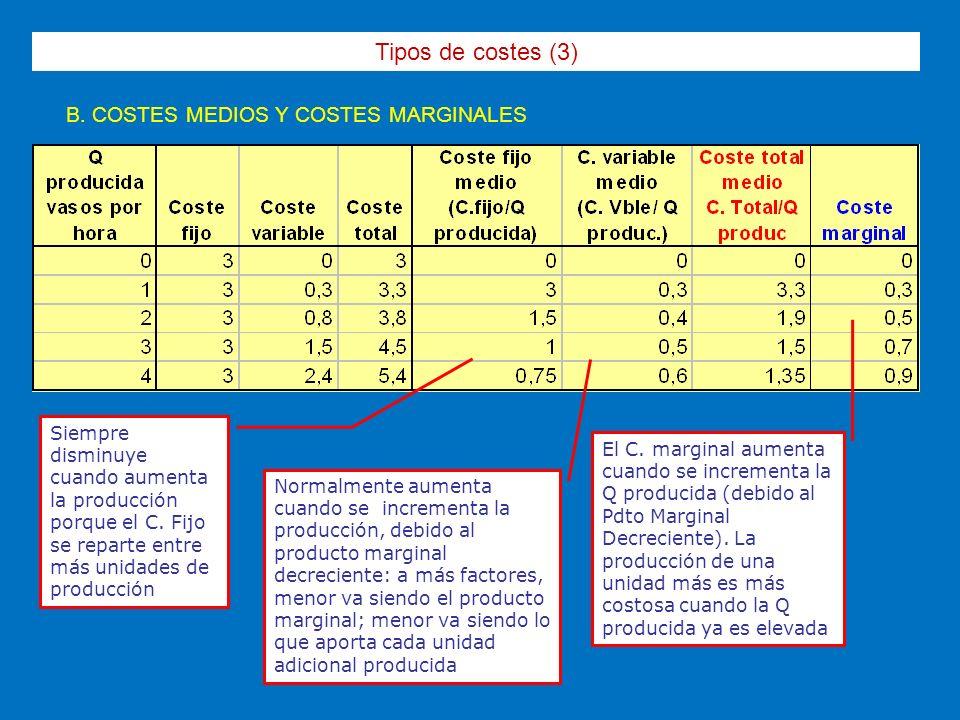 Tipos de costes (3) B. COSTES MEDIOS Y COSTES MARGINALES