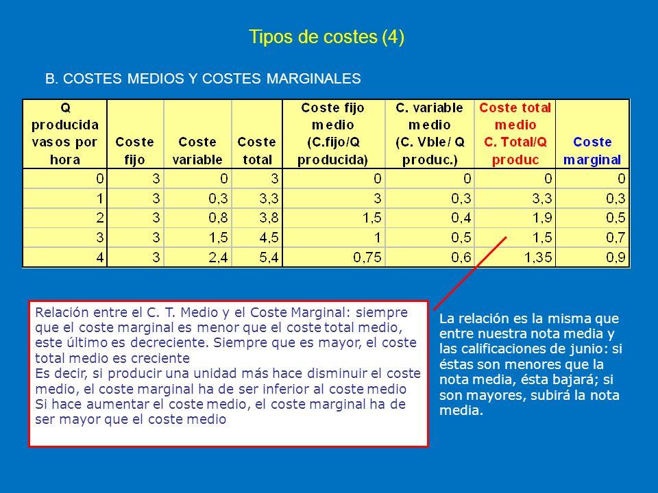 Tipos de costes (4) B. COSTES MEDIOS Y COSTES MARGINALES