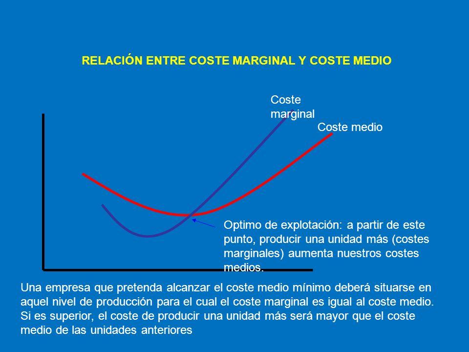 RELACIÓN ENTRE COSTE MARGINAL Y COSTE MEDIO