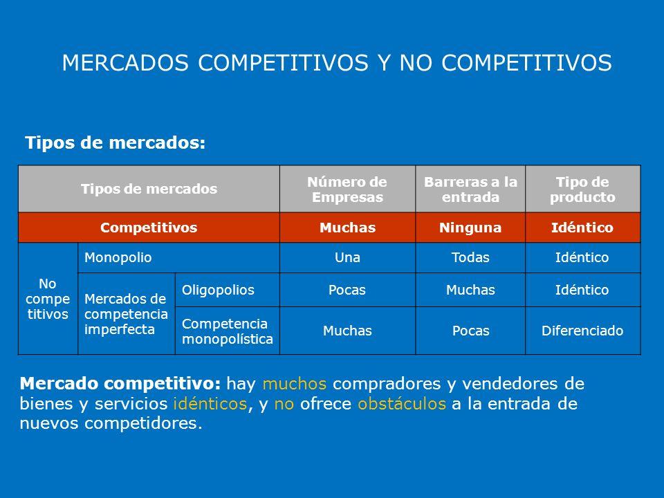 MERCADOS COMPETITIVOS Y NO COMPETITIVOS