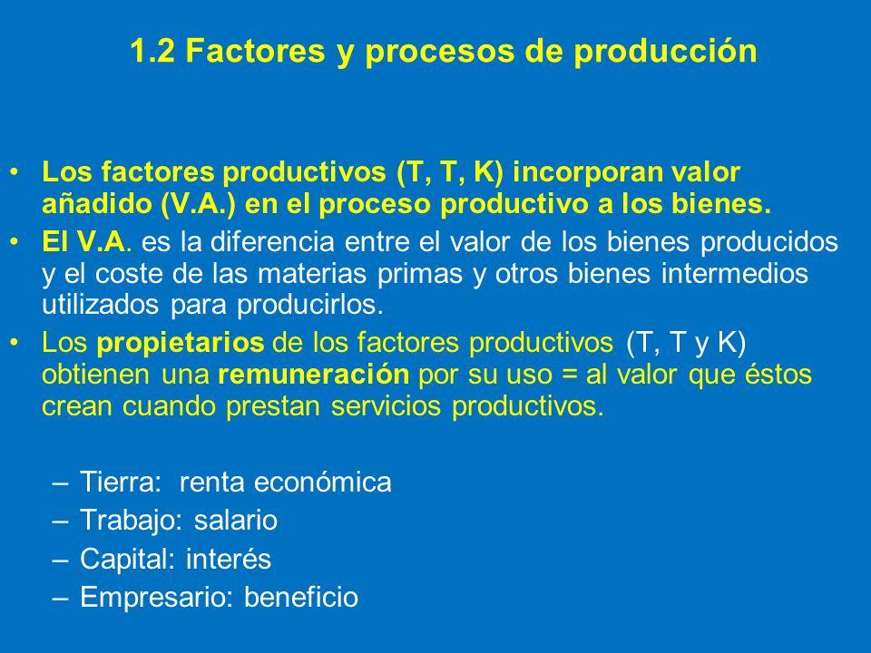 1.2 Factores y procesos de producción