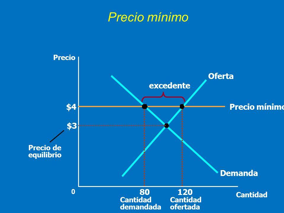 Precio mínimo Oferta excedente $4 Precio mínimo 80 120 $3 Demanda