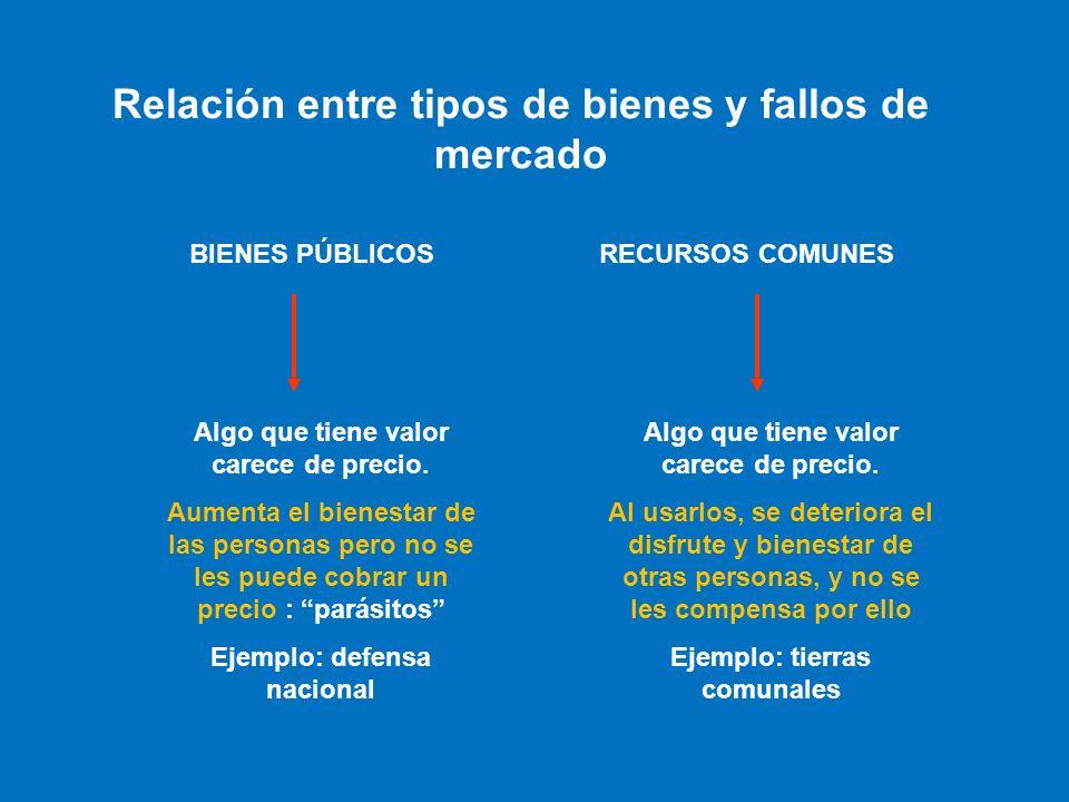 Relación entre tipos de bienes y fallos de mercado
