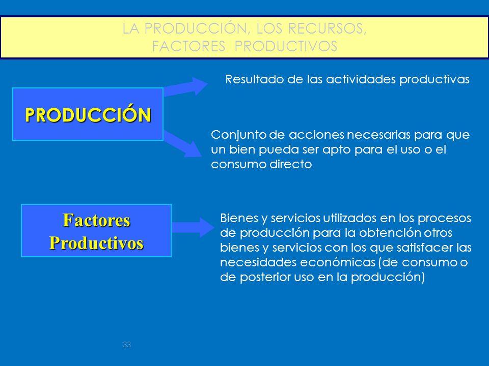 LA PRODUCCIÓN, LOS RECURSOS, FACTORES PRODUCTIVOS