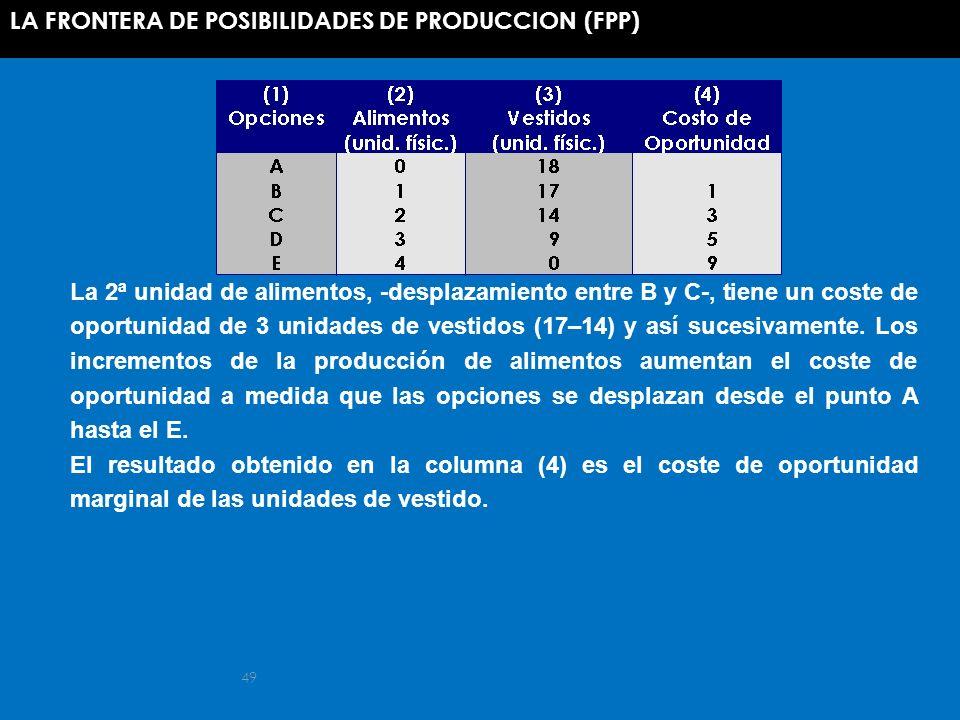 LA FRONTERA DE POSIBILIDADES DE PRODUCCION (FPP)