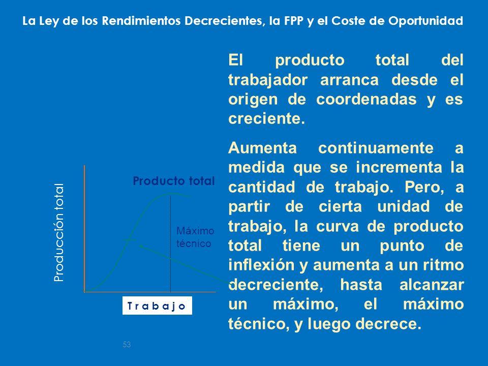 La Ley de los Rendimientos Decrecientes, la FPP y el Coste de Oportunidad