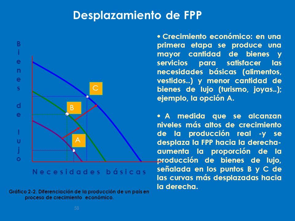 Desplazamiento de FPP