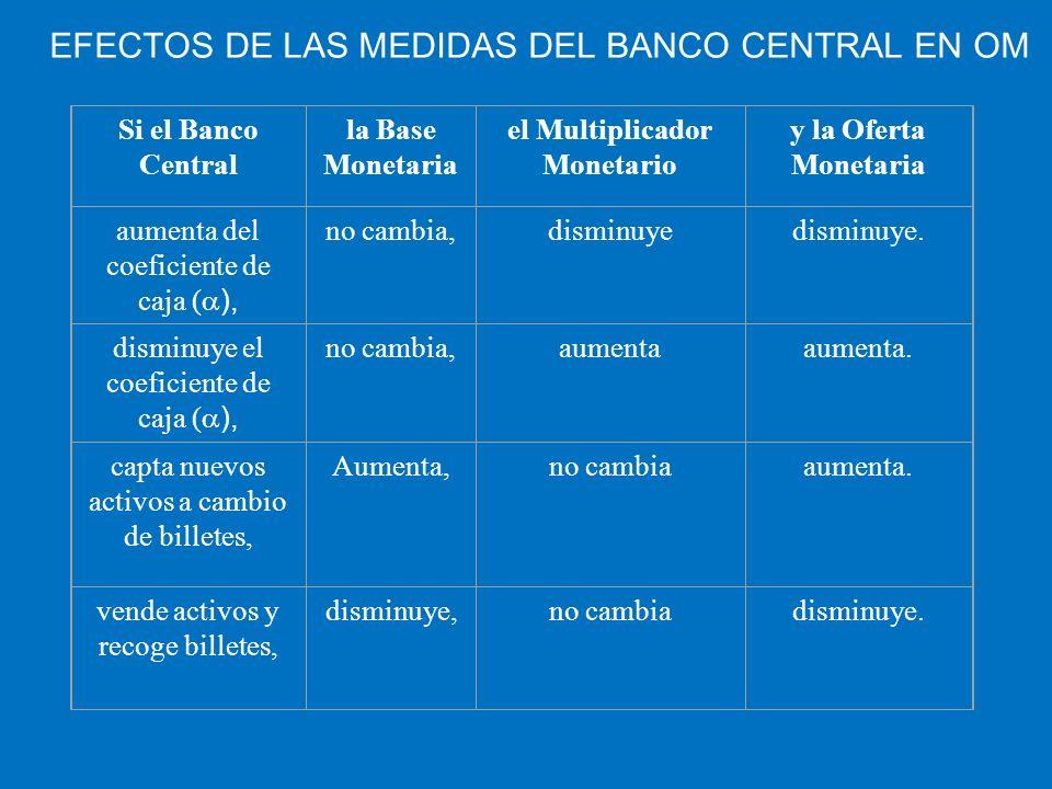 EFECTOS DE LAS MEDIDAS DEL BANCO CENTRAL EN OM