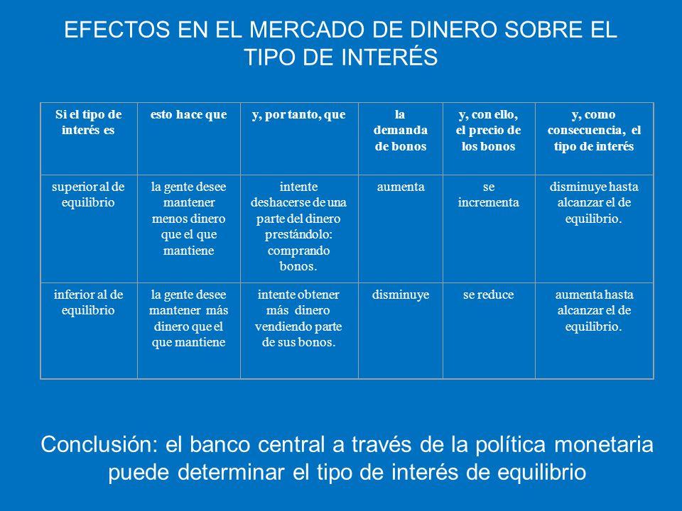 EFECTOS EN EL MERCADO DE DINERO SOBRE EL TIPO DE INTERÉS