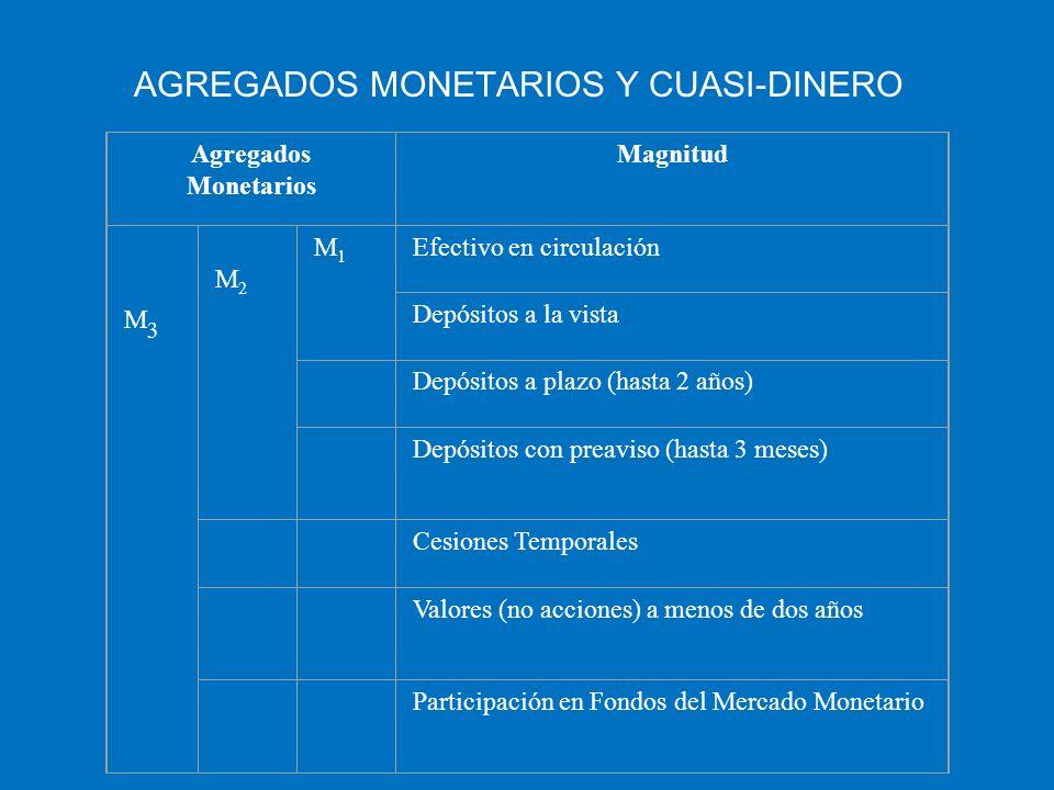 AGREGADOS MONETARIOS Y CUASI-DINERO