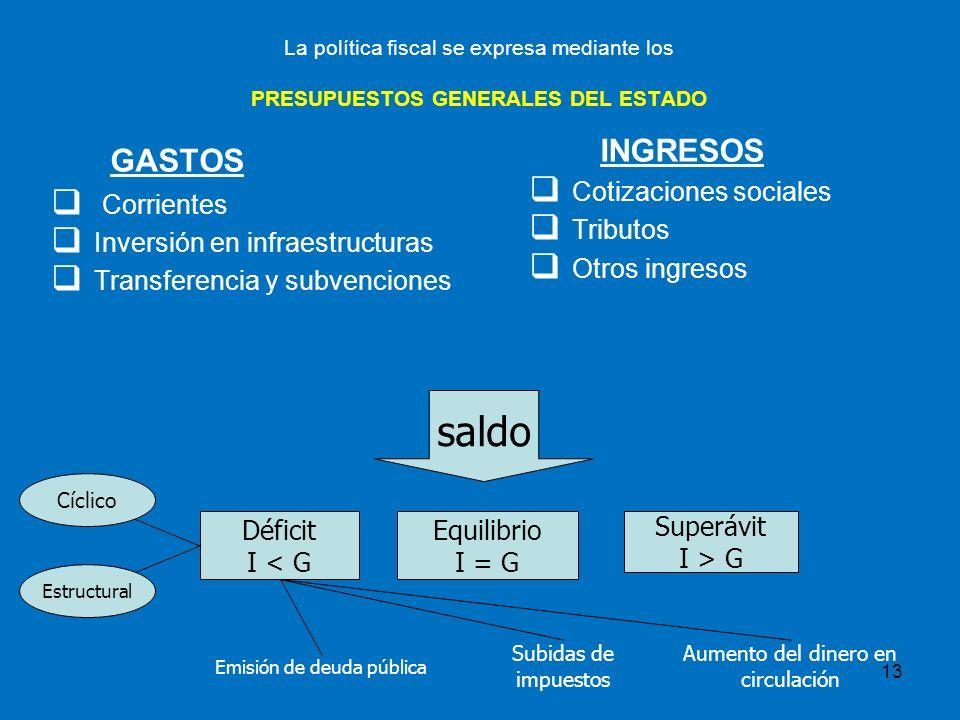 GASTOS saldo INGRESOS Corrientes Inversión en infraestructuras