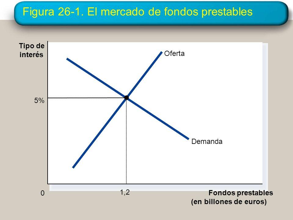 Figura 26-1. El mercado de fondos prestables