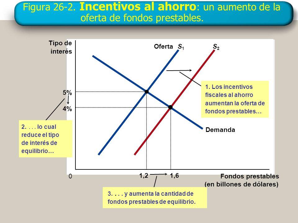 Figura 26-2. Incentivos al ahorro: un aumento de la