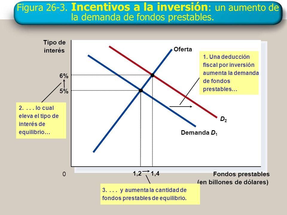 Figura 26-3. Incentivos a la inversión: un aumento de