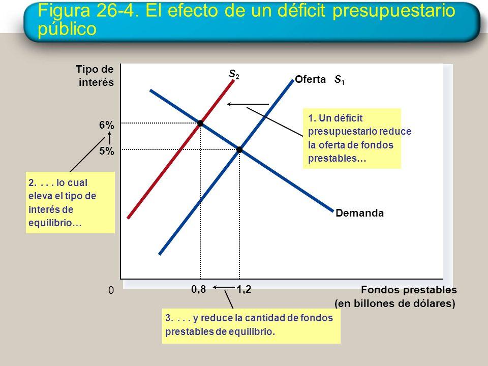 Figura 26-4. El efecto de un déficit presupuestario público