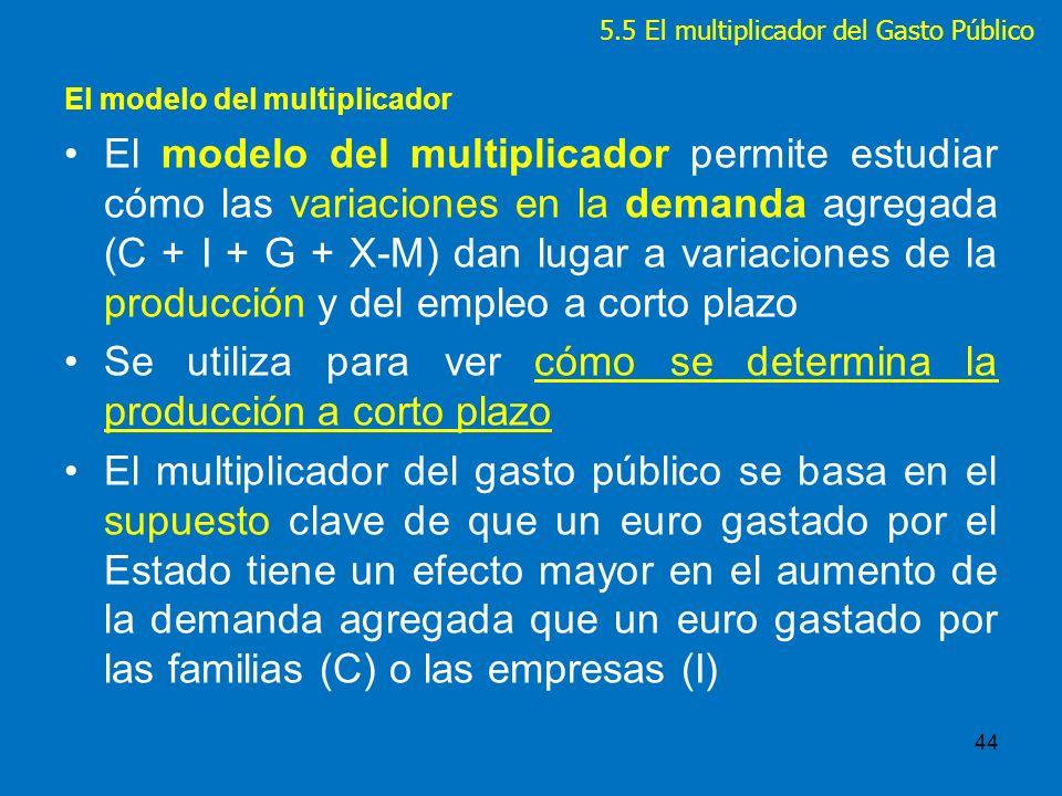 El modelo del multiplicador